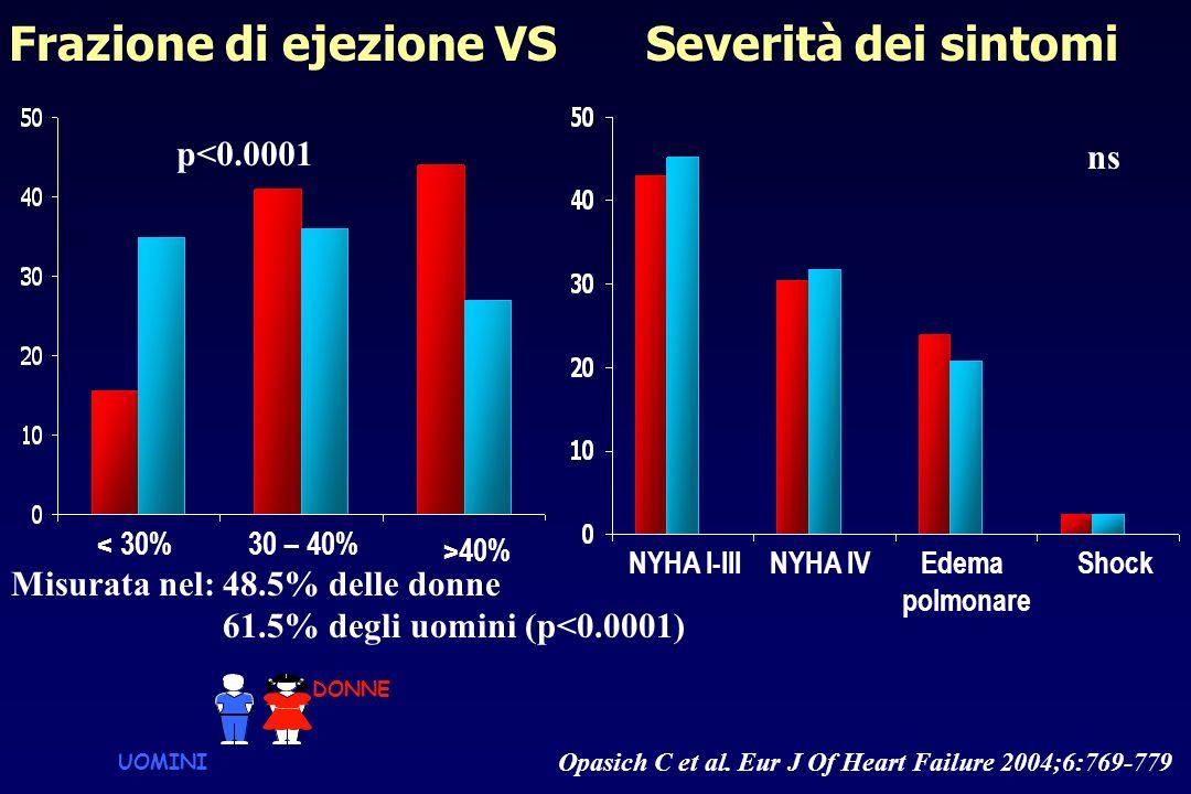 p<0.0001 < 30%30 – 40% >40% Frazione di ejezione VS Misurata nel:48.5% delle donne 61.5% degli uomini (p<0.0001) Severità dei sintomi NYHA I-IIINYHA I