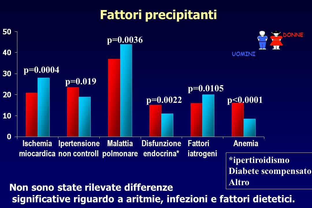 Esami diagnostici ECOHOLTERECO STRESS ANGIO- GRAFIA p=0.018 p<0.0001 TEST ERGOM CATETER DESTRO p=0.0017p=0.012 TC SCAN p<0.0001 DONNE UOMINI