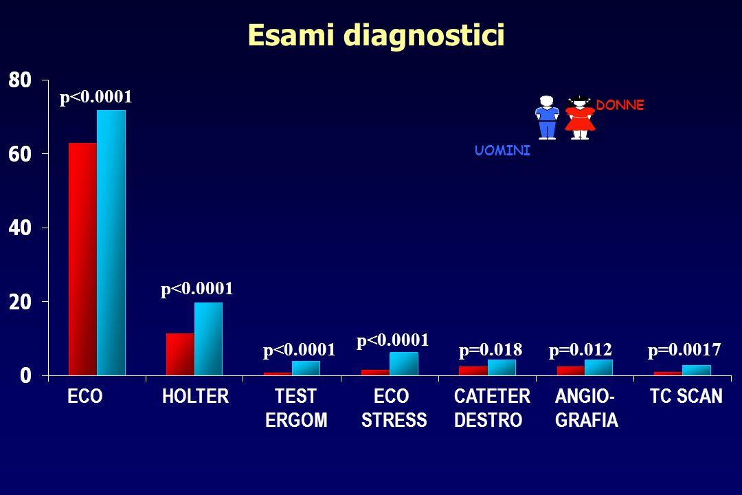 Terapia alla dimissione ACEiDigitaleSpironolattARBs p=0.0298 FurosemideB-blocc p<0.0001 p=0.012 Amiodarone p=0.0373 p=0.0186 % DONNE UOMINI