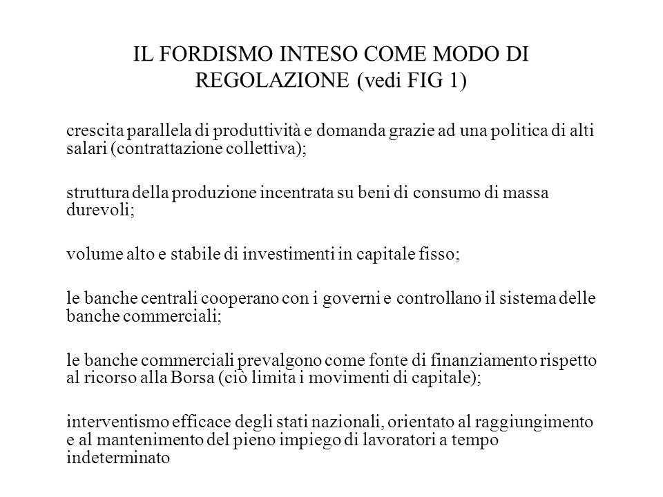 IL FORDISMO INTESO COME MODO DI REGOLAZIONE (vedi FIG 1) crescita parallela di produttività e domanda grazie ad una politica di alti salari (contratta