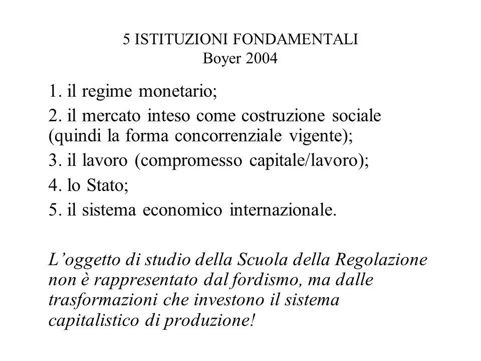 5 ISTITUZIONI FONDAMENTALI Boyer 2004 1. il regime monetario; 2. il mercato inteso come costruzione sociale (quindi la forma concorrenziale vigente);