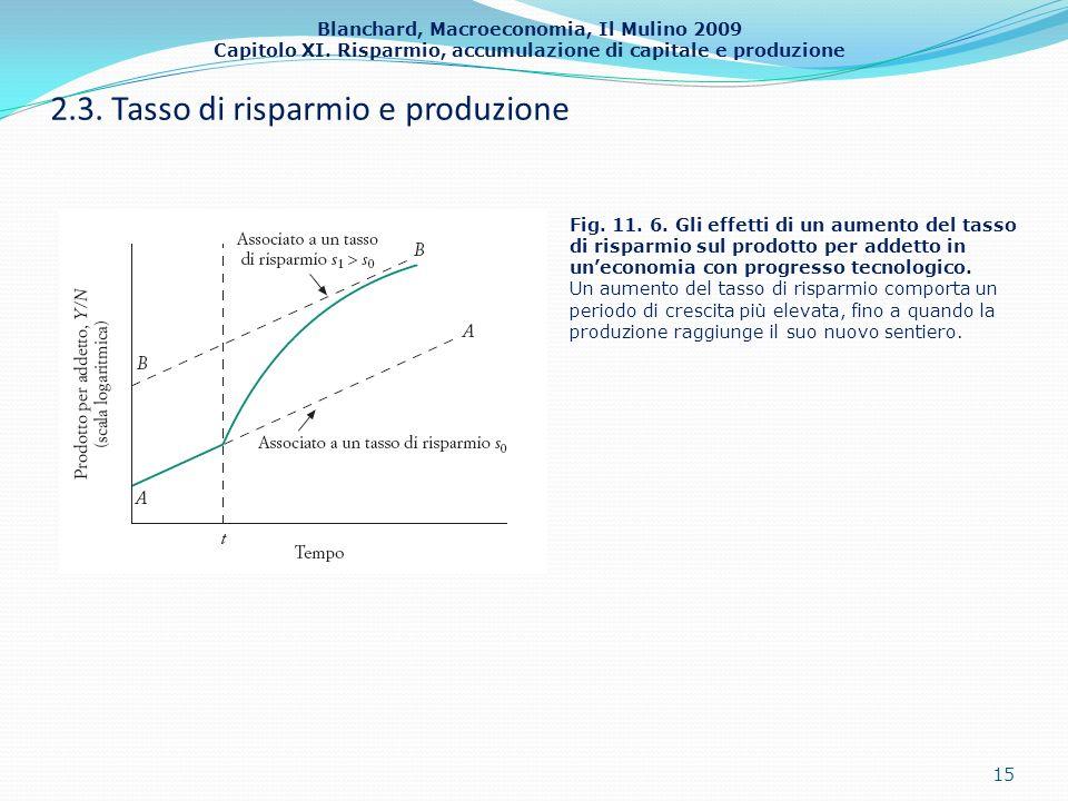 Blanchard, Macroeconomia, Il Mulino 2009 Capitolo XI. Risparmio, accumulazione di capitale e produzione 2.3. Tasso di risparmio e produzione 15 Fig. 1