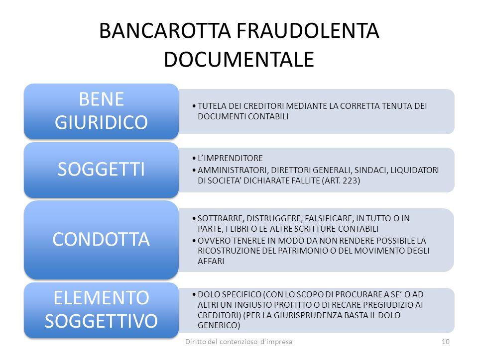 BANCAROTTA FRAUDOLENTA DOCUMENTALE TUTELA DEI CREDITORI MEDIANTE LA CORRETTA TENUTA DEI DOCUMENTI CONTABILI BENE GIURIDICO LIMPRENDITORE AMMINISTRATORI, DIRETTORI GENERALI, SINDACI, LIQUIDATORI DI SOCIETA DICHIARATE FALLITE (ART.