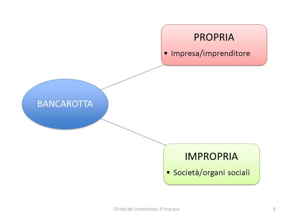 BANCAROTTA PROPRIA Impresa/imprenditore IMPROPRIA Società/organi sociali 6Diritto del contenzioso d impresa