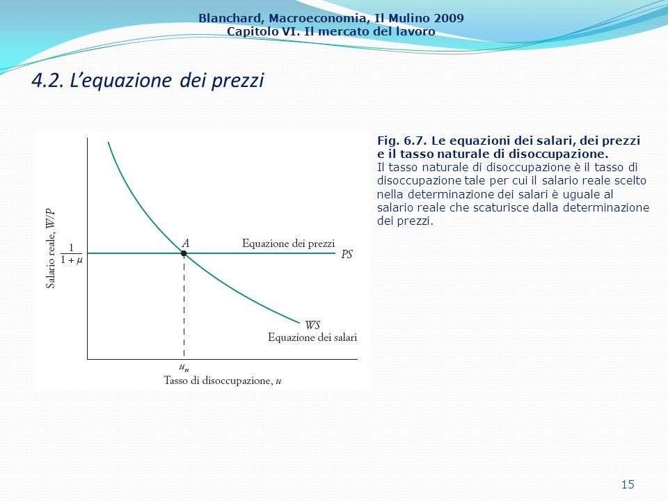 Blanchard, Macroeconomia, Il Mulino 2009 Capitolo VI. Il mercato del lavoro 4.2. Lequazione dei prezzi 15 Fig. 6.7. Le equazioni dei salari, dei prezz