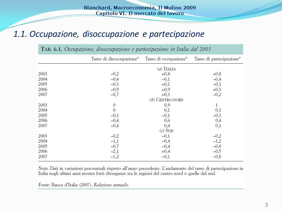 Blanchard, Macroeconomia, Il Mulino 2009 Capitolo VI. Il mercato del lavoro 1.1. Occupazione, disoccupazione e partecipazione 3