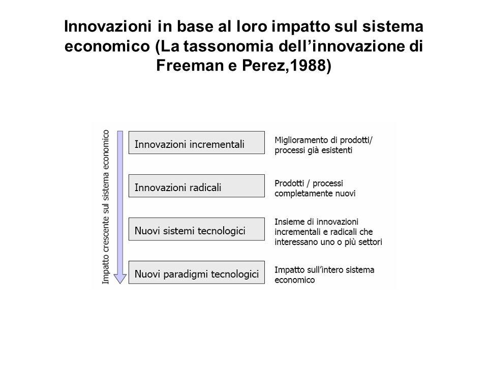 Innovazioni in base al loro impatto sul sistema economico (La tassonomia dellinnovazione di Freeman e Perez,1988)
