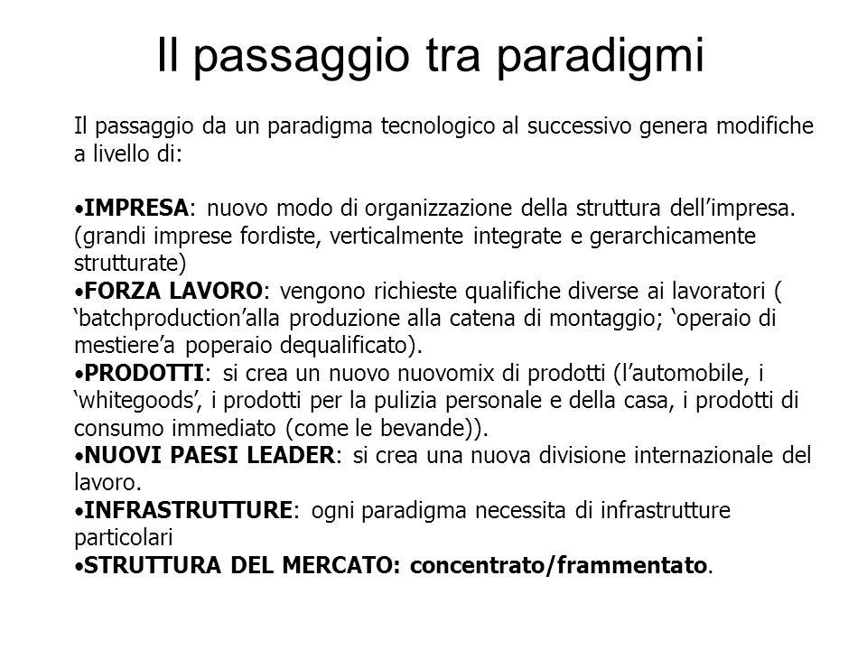Il passaggio tra paradigmi Il passaggio da un paradigma tecnologico al successivo genera modifiche a livello di: IMPRESA: nuovo modo di organizzazione della struttura dellimpresa.