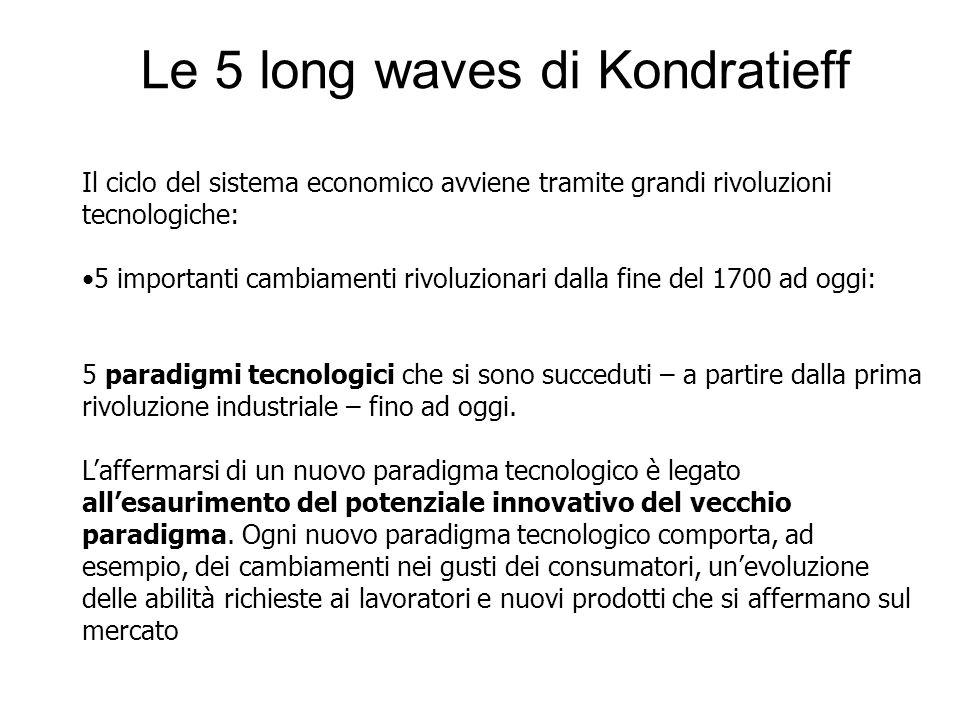 Le 5 long waves di Kondratieff Il ciclo del sistema economico avviene tramite grandi rivoluzioni tecnologiche: 5 importanti cambiamenti rivoluzionari dalla fine del 1700 ad oggi: 5 paradigmi tecnologici che si sono succeduti – a partire dalla prima rivoluzione industriale – fino ad oggi.