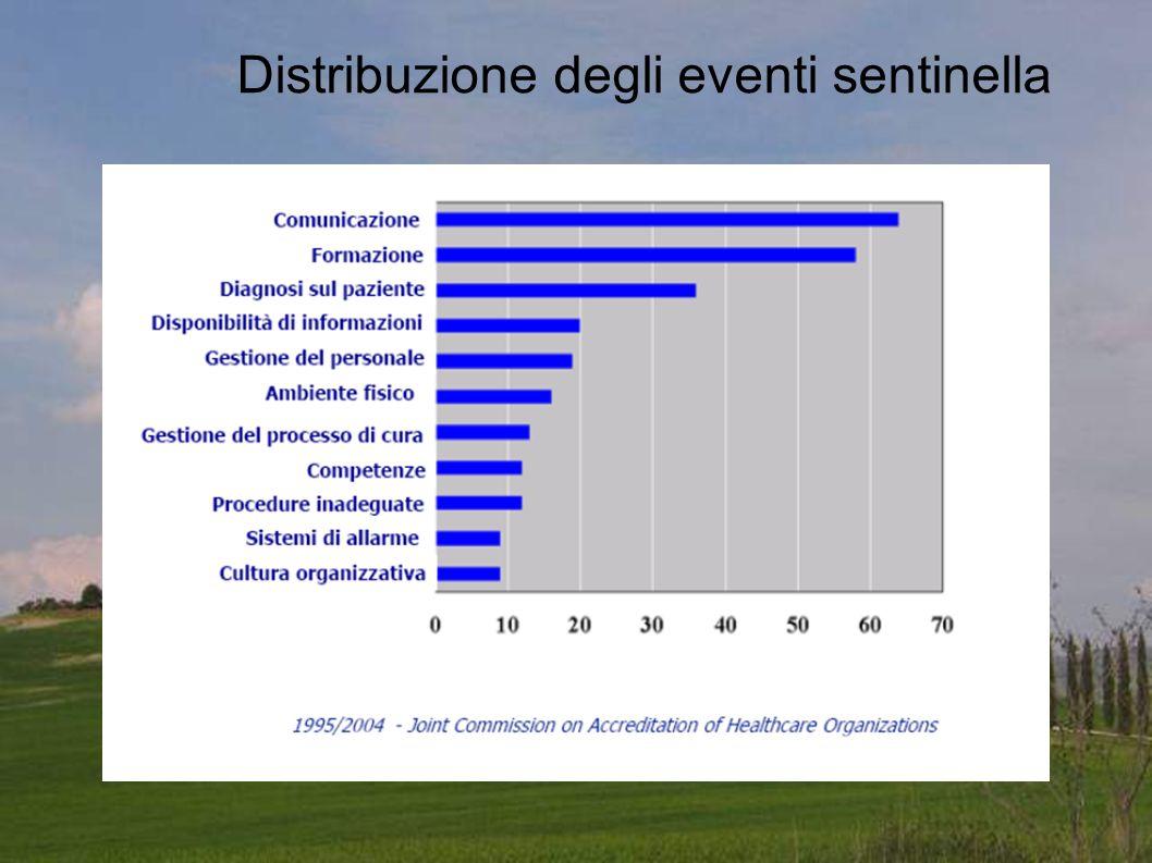 Distribuzione degli eventi sentinella