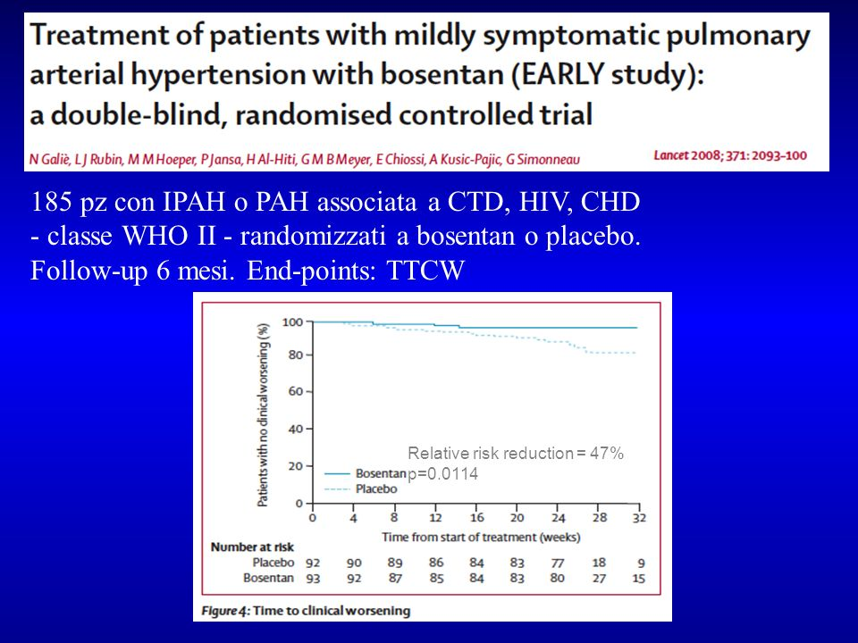 185 pz con IPAH o PAH associata a CTD, HIV, CHD - classe WHO II - randomizzati a bosentan o placebo. Follow-up 6 mesi. End-points: TTCW Relative risk