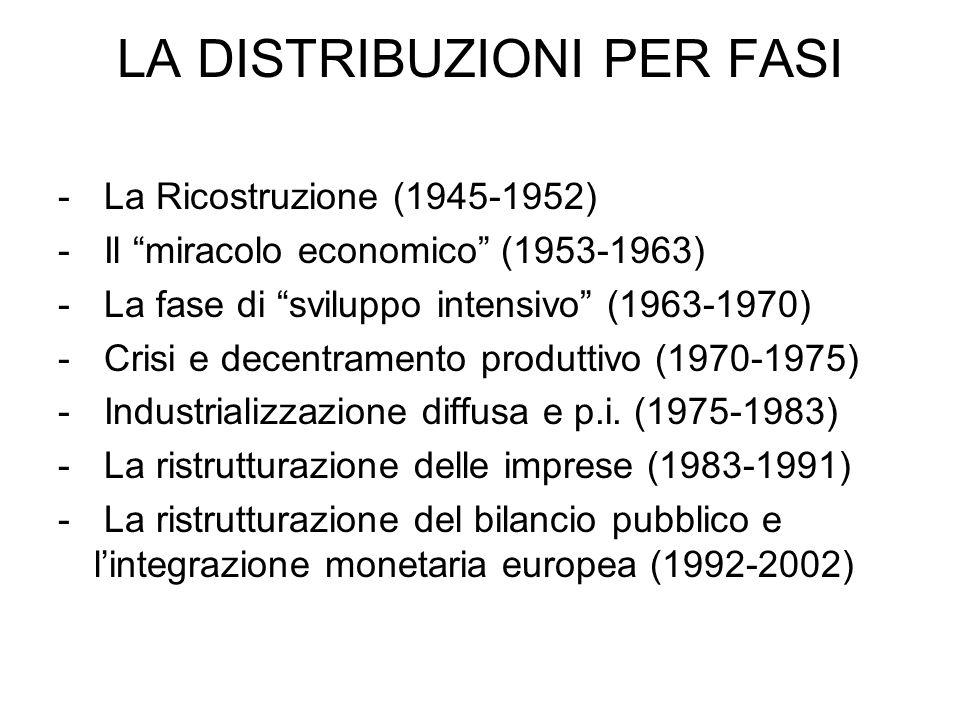 Il periodo della ricostruzione La struttura economica: leredità del fascismo I problemi economici e sociali La collocazione internazionale Il Piano Marshall Le misure di politica economica Il modello di sviluppo