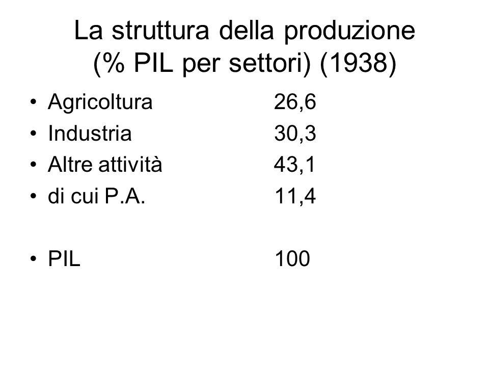 La struttura della produzione (% PIL per settori) (1938) Agricoltura 26,6 Industria30,3 Altre attività43,1 di cui P.A.11,4 PIL100