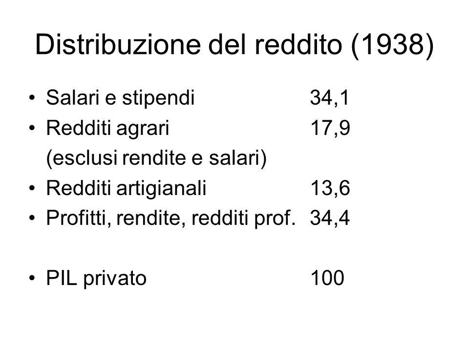 Distribuzione del reddito (1938) Salari e stipendi34,1 Redditi agrari17,9 (esclusi rendite e salari) Redditi artigianali13,6 Profitti, rendite, redditi prof.34,4 PIL privato100