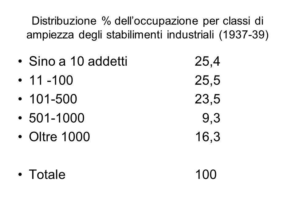 Distribuzione % delloccupazione per classi di ampiezza degli stabilimenti industriali (1937-39) Sino a 10 addetti25,4 11 -10025,5 101-50023,5 501-1000 9,3 Oltre 100016,3 Totale100