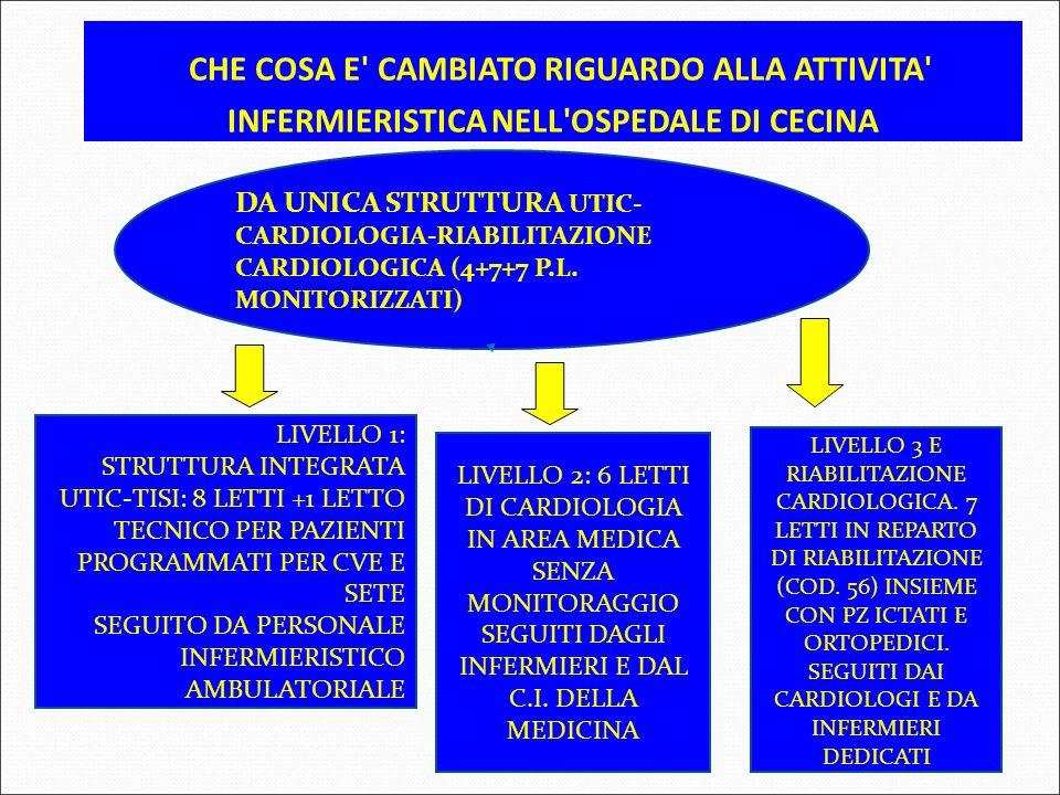 CHE COSA E' CAMBIATO RIGUARDO ALLA ATTIVITA' INFERMIERISTICA NELL'OSPEDALE DI CECINA DA UNICA STRUTTURA UTIC- CARDIOLOGIA-RIABILITAZIONE CARDIOLOGICA