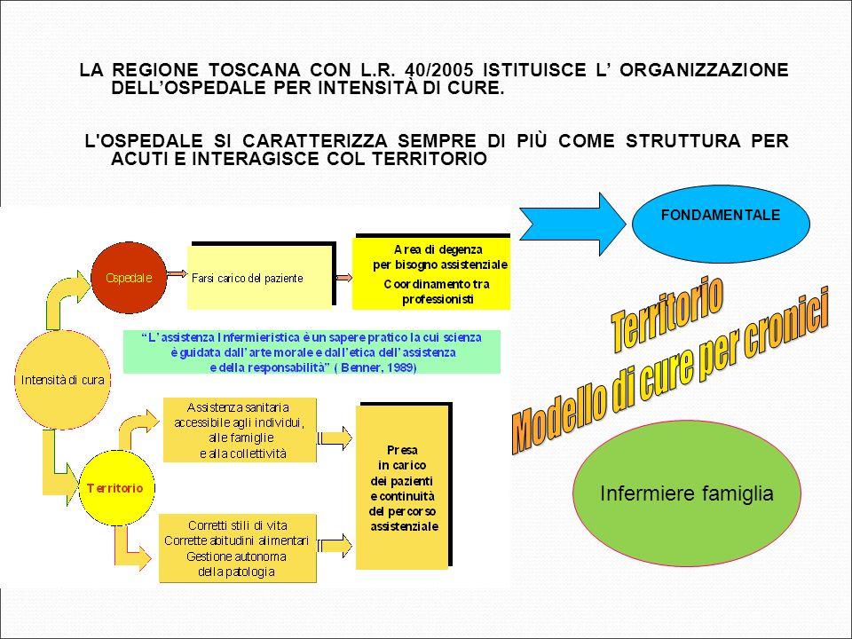 ORGANIZZAZIONE P.O. CECINA PER INTENSITA DI CURE