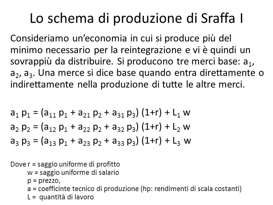 Lo schema di produzione di Sraffa I Consideriamo uneconomia in cui si produce più del minimo necessario per la reintegrazione e vi è quindi un sovrapp
