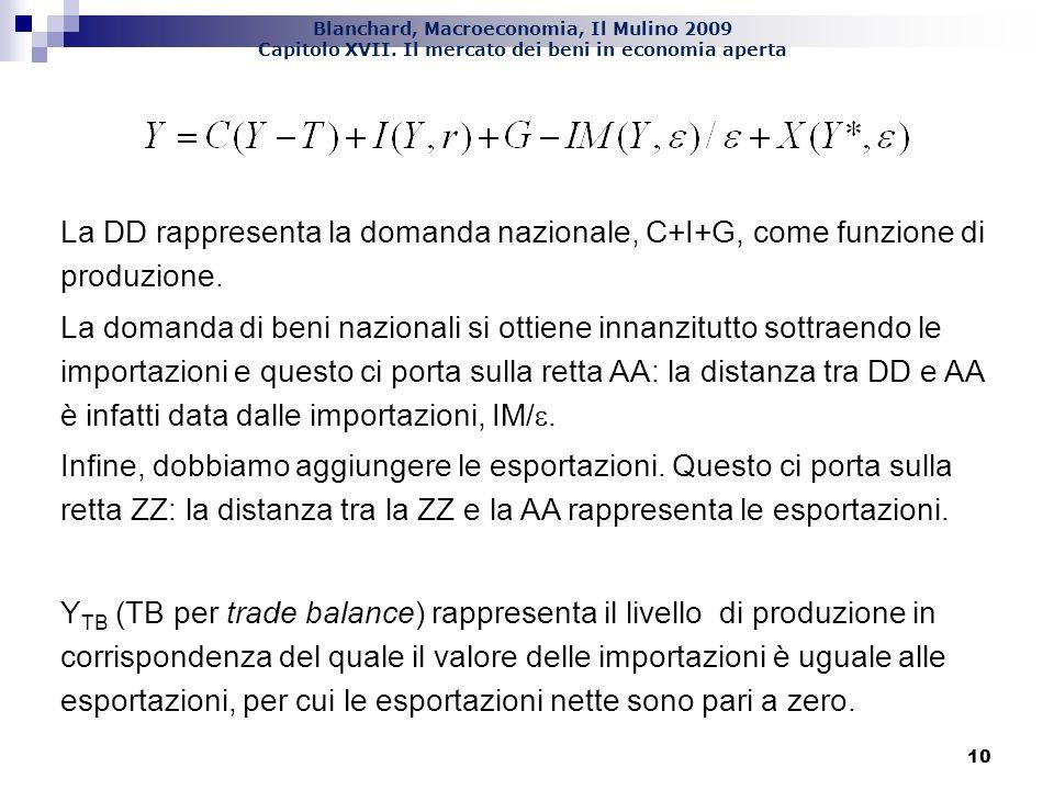 Blanchard, Macroeconomia, Il Mulino 2009 Capitolo XVII. Il mercato dei beni in economia aperta 10 La DD rappresenta la domanda nazionale, C+I+G, come