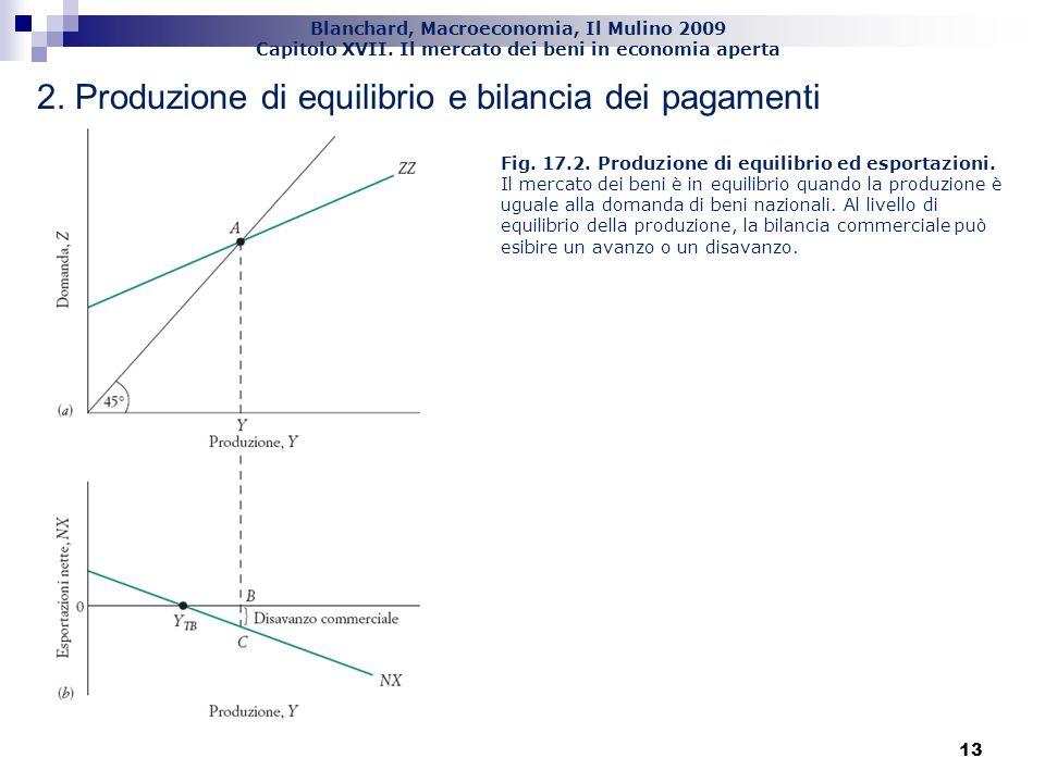 Blanchard, Macroeconomia, Il Mulino 2009 Capitolo XVII. Il mercato dei beni in economia aperta 13 2. Produzione di equilibrio e bilancia dei pagamenti