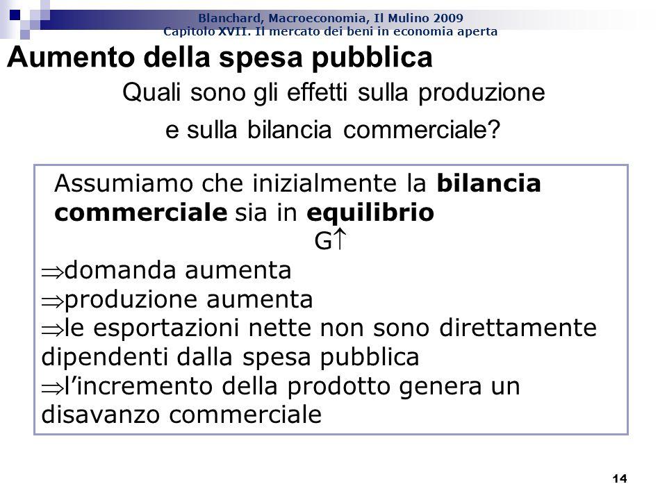 Blanchard, Macroeconomia, Il Mulino 2009 Capitolo XVII. Il mercato dei beni in economia aperta 14 Aumento della spesa pubblica Quali sono gli effetti