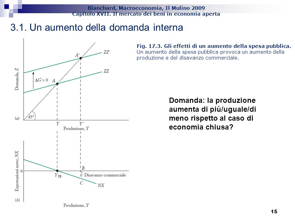 Blanchard, Macroeconomia, Il Mulino 2009 Capitolo XVII. Il mercato dei beni in economia aperta 15 3.1. Un aumento della domanda interna Fig. 17.3. Gli