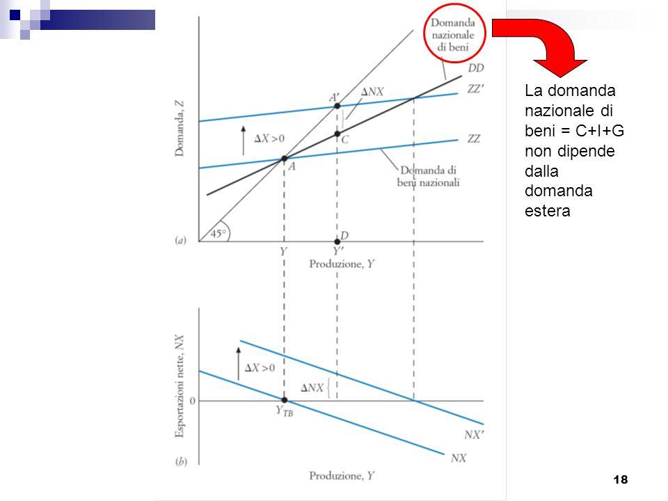 Blanchard, Macroeconomia, Il Mulino 2009 Capitolo XVII. Il mercato dei beni in economia aperta 18 La domanda nazionale di beni = C+I+G non dipende dal