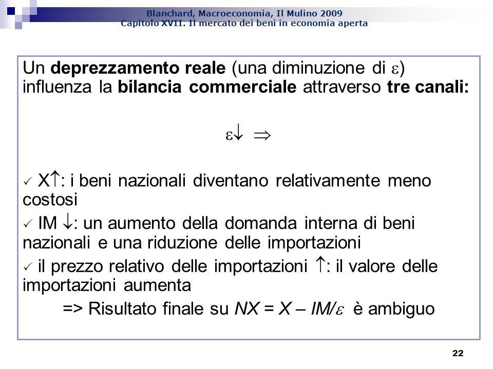 Blanchard, Macroeconomia, Il Mulino 2009 Capitolo XVII. Il mercato dei beni in economia aperta 22 Un deprezzamento reale (una diminuzione di ) influen