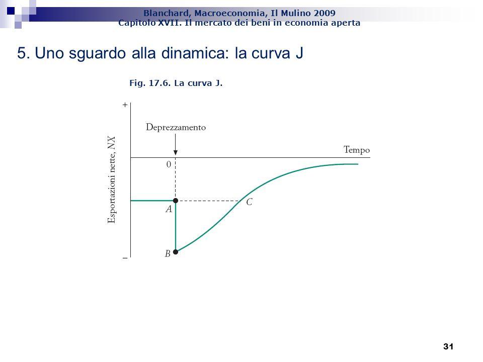Blanchard, Macroeconomia, Il Mulino 2009 Capitolo XVII. Il mercato dei beni in economia aperta 31 5. Uno sguardo alla dinamica: la curva J Fig. 17.6.