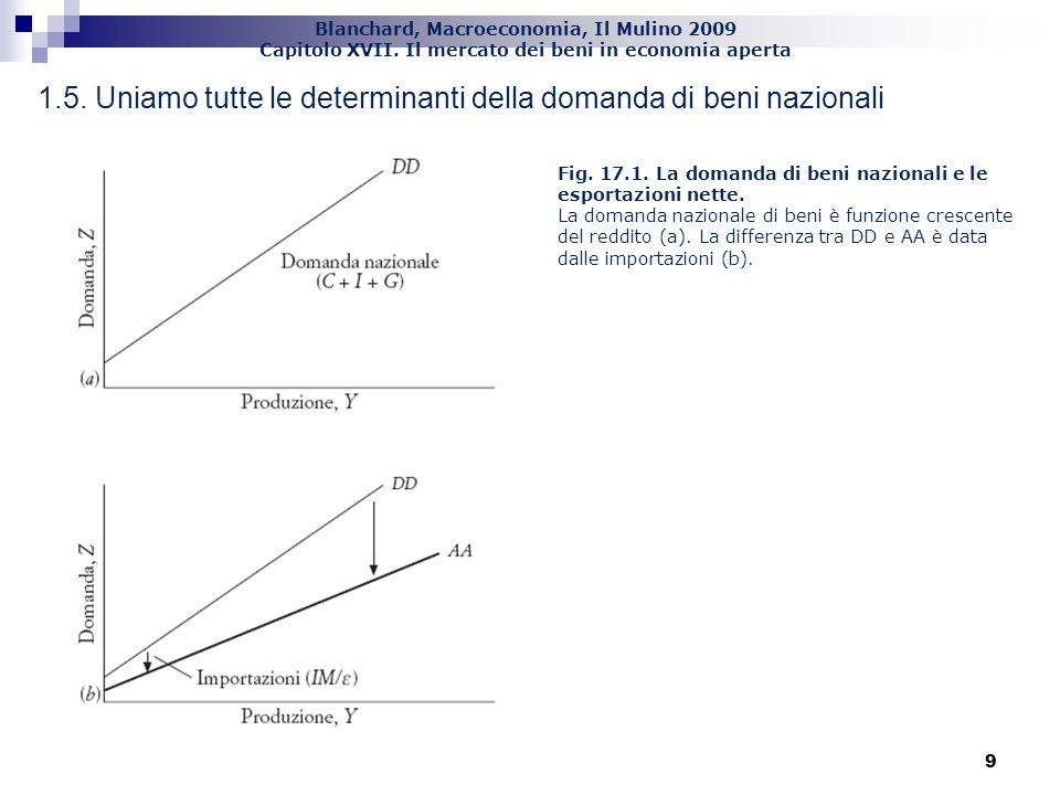 Blanchard, Macroeconomia, Il Mulino 2009 Capitolo XVII. Il mercato dei beni in economia aperta 9 9 1.5. Uniamo tutte le determinanti della domanda di