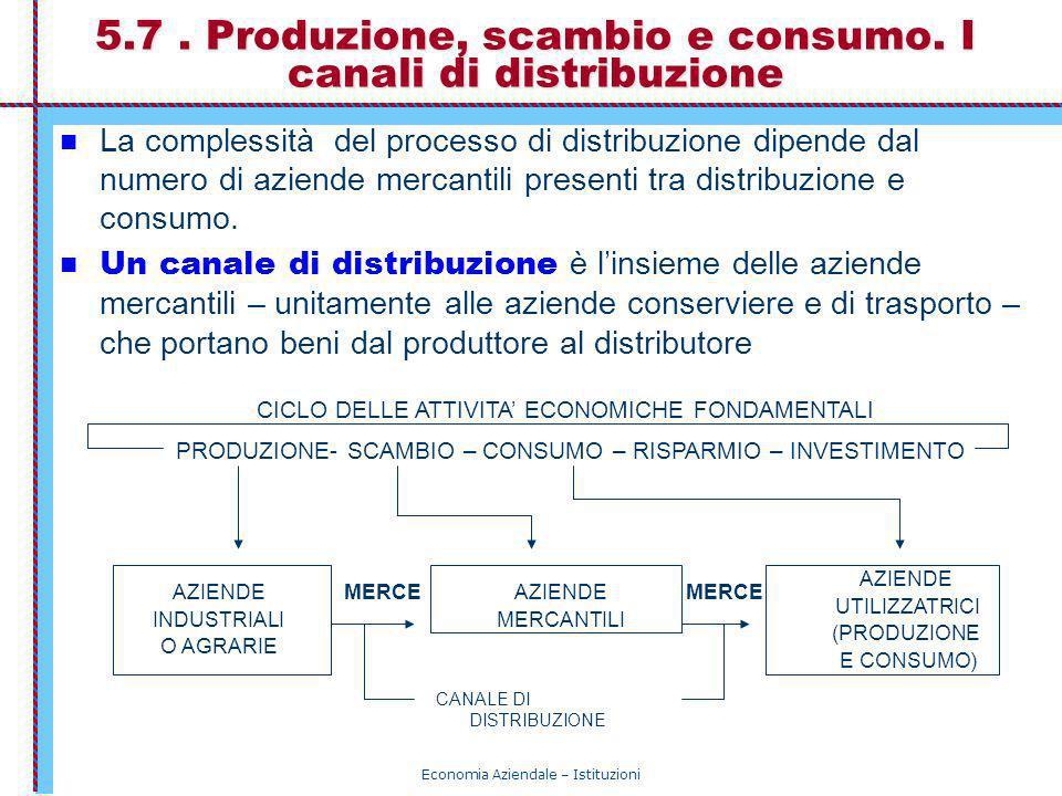 Economia Aziendale – Istituzioni 5.7. Produzione, scambio e consumo. I canali di distribuzione La complessità del processo di distribuzione dipende da