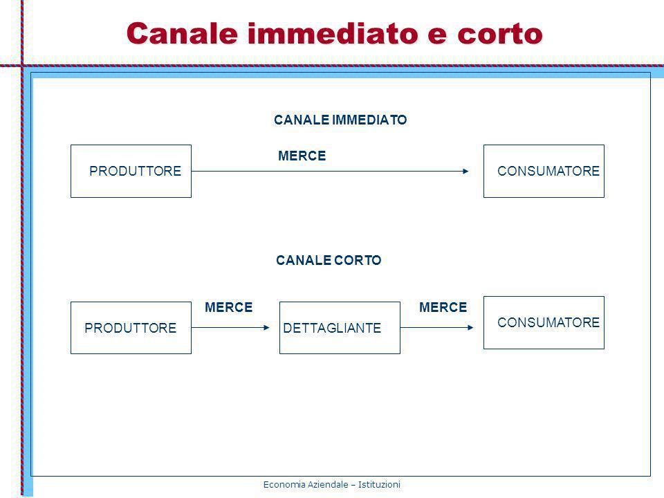 Economia Aziendale – Istituzioni Canale immediato e corto CANALE IMMEDIATO MERCE PRODUTTORECONSUMATORE PRODUTTORE CONSUMATORE DETTAGLIANTE MERCE CANAL