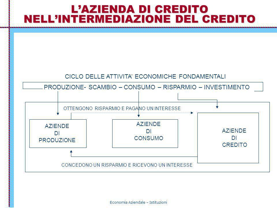 Economia Aziendale – Istituzioni LAZIENDA DI CREDITO NELLINTERMEDIAZIONE DEL CREDITO CICLO DELLE ATTIVITA ECONOMICHE FONDAMENTALI PRODUZIONE- SCAMBIO