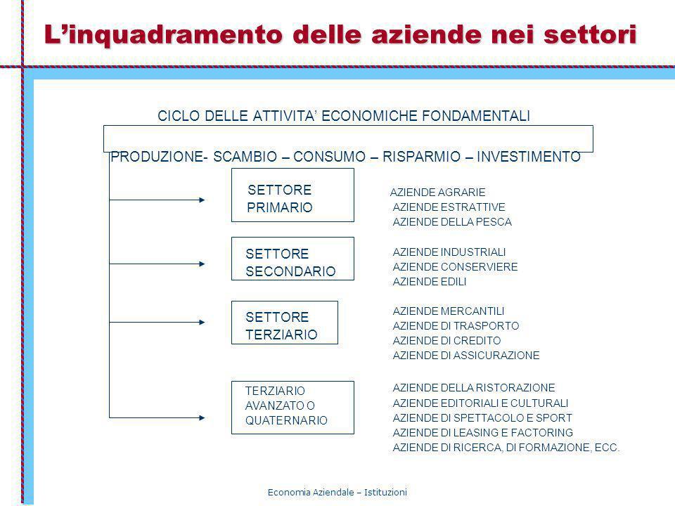 Economia Aziendale – Istituzioni Linquadramento delle aziende nei settori SETTORE PRIMARIO SETTORE SECONDARIO SETTORE TERZIARIO AVANZATO O QUATERNARIO