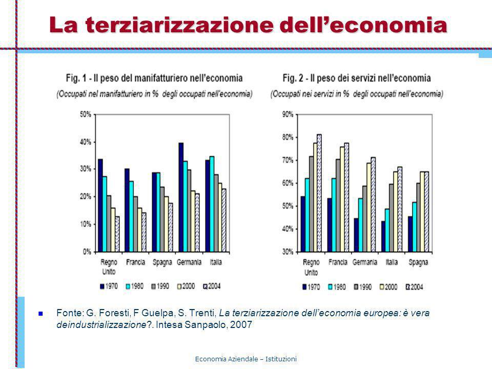 Economia Aziendale – Istituzioni La terziarizzazione delleconomia Fonte: G. Foresti, F Guelpa, S. Trenti, La terziarizzazione delleconomia europea: è