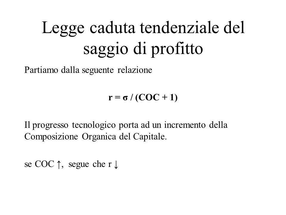 Legge caduta tendenziale del saggio di profitto Partiamo dalla seguente relazione r = σ / (COC + 1) Il progresso tecnologico porta ad un incremento de
