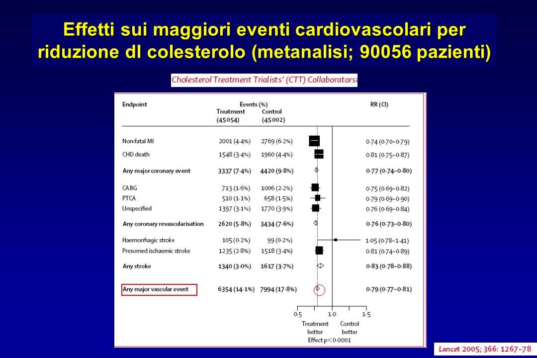Effetti sui maggiori eventi cardiovascolari per riduzione dl colesterolo (metanalisi; 90056 pazienti)