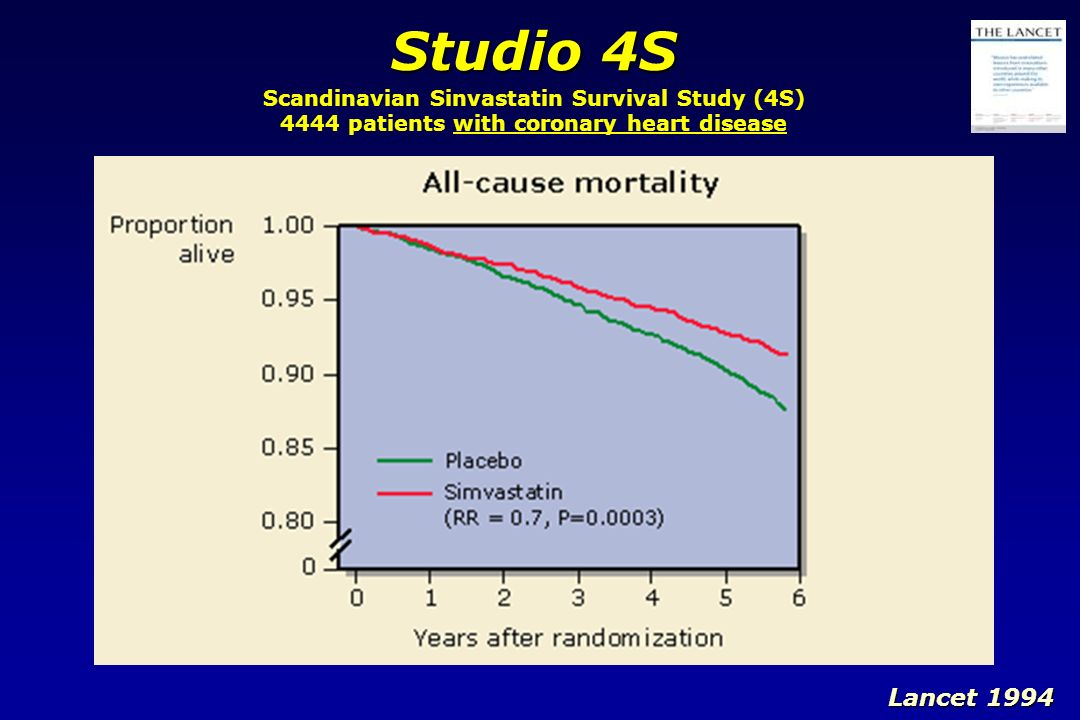 Scandinavian Sinvastatin Survival Study (4S) 4444 patients with coronary heart disease Studio 4S Lancet 1994