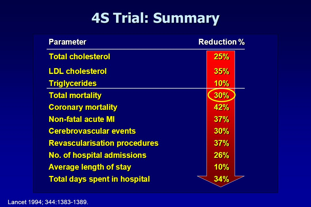 4S Trial: Summary ParameterReduction % Total cholesterol25% LDL cholesterol35% Triglycerides10% Total mortality30% Coronary mortality42% Non-fatal acu