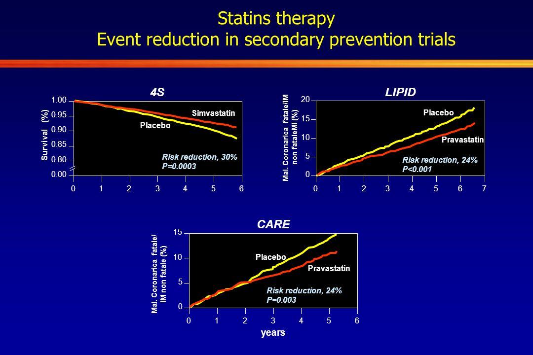 1.00 0.95 0.90 0.85 0.80 0.00 0123456 Survival (%) Risk reduction, 30% P=0.0003 Simvastatin Placebo 4S 0 0 Mal. Coronarica fatale/IM non fataleMI (%)