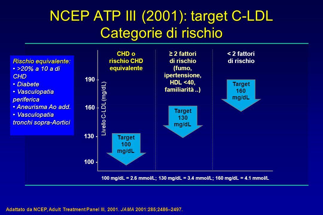 NCEP ATP III (2001): target C-LDL Categorie di rischio Adattato da NCEP, Adult Treatment Panel III, 2001. JAMA 2001:285;2486–2497. CHD o rischio CHD e