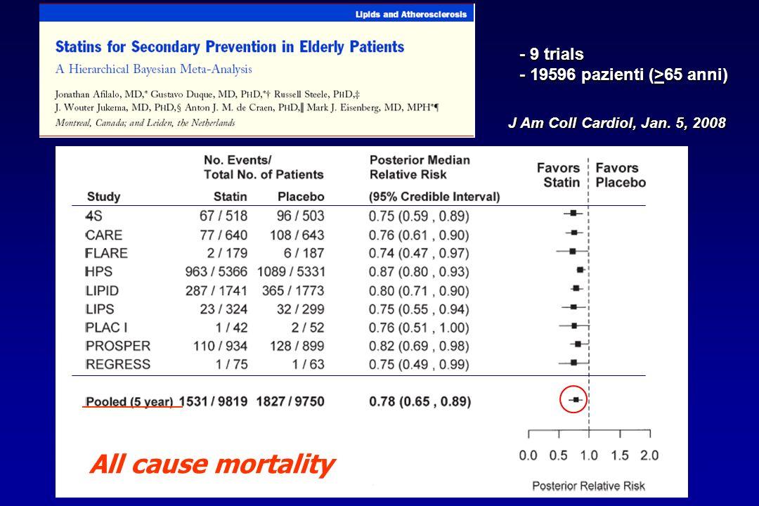 J Am Coll Cardiol, Jan. 5, 2008 All cause mortality - 9 trials - 19596 pazienti (>65 anni)