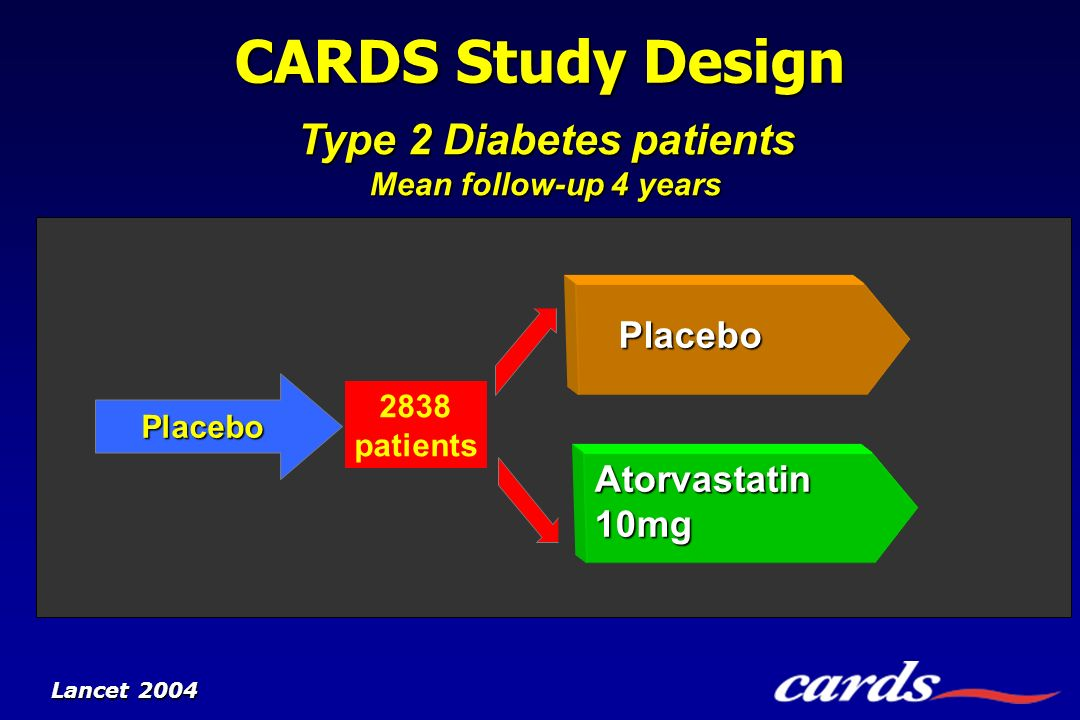 Type 2 Diabetes patients Mean follow-up 4 years Atorvastatin 10mg Placebo 2838 patients CARDS Study Design Placebo Lancet 2004