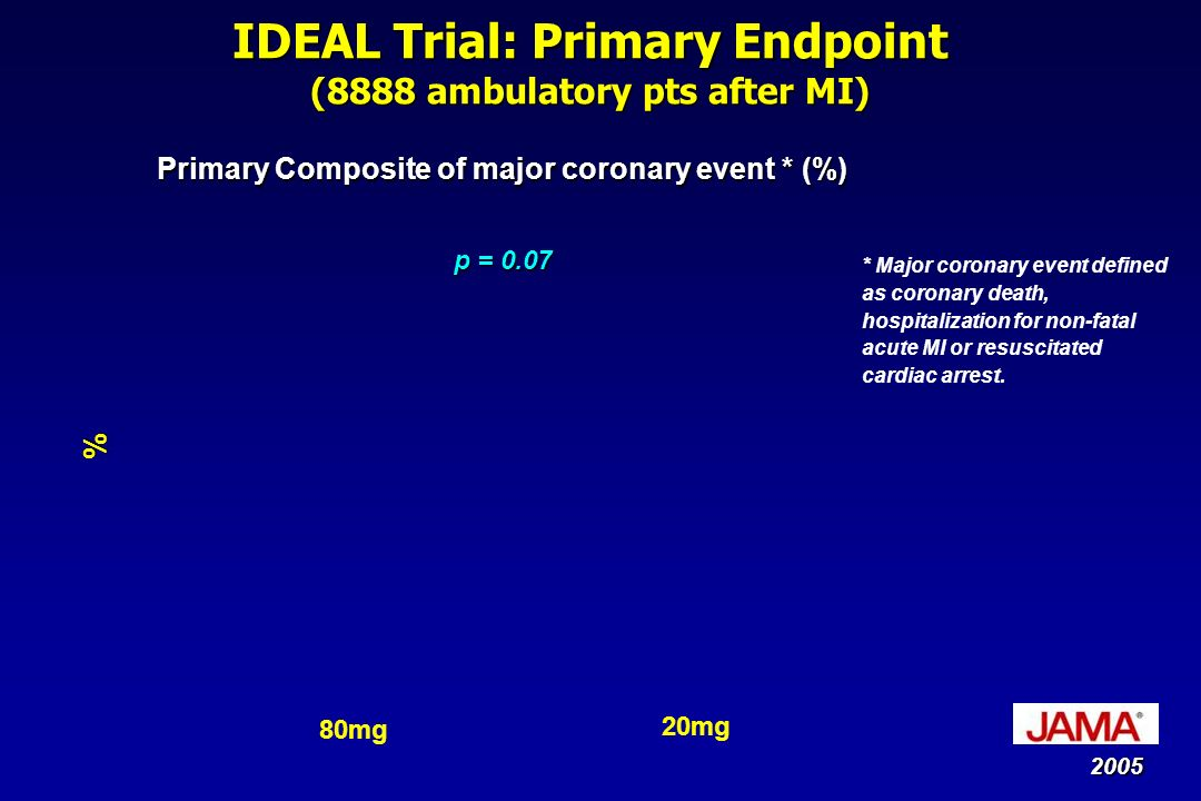 IDEAL Trial: Primary Endpoint (8888 ambulatory pts after MI) Primary Composite of major coronary event * (%) p = 0.07 % * Major coronary event defined