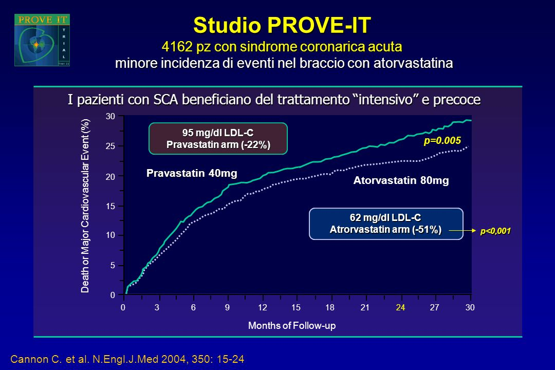 Cannon C. et al. N.Engl.J.Med 2004, 350: 15-24 Studio PROVE-IT 4162 pz con sindrome coronarica acuta minore incidenza di eventi nel braccio con atorva