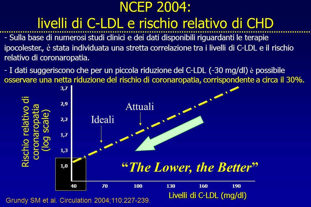NCEP 2004: livelli di C-LDL e rischio relativo di CHD - Sulla base di numerosi studi clinici e dei dati disponibili riguardanti le terapie ipocolester