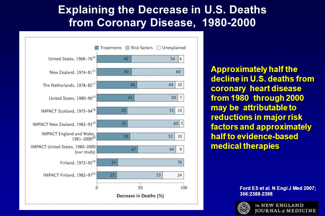 Ford ES et al. N Engl J Med 2007; 356:2388-2398 Explaining the Decrease in U.S. Deaths from Coronary Disease, 1980-2000 Approximately half the decline