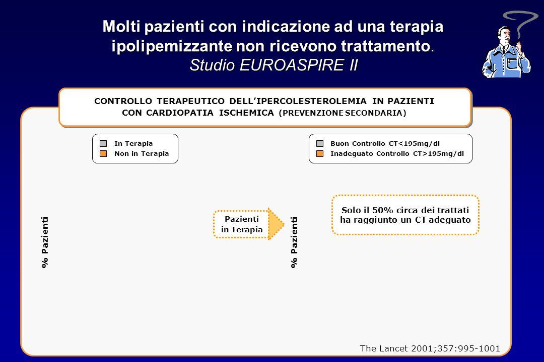 Molti pazienti con indicazione ad una terapia ipolipemizzante non ricevono trattamento. Studio EUROASPIRE II The Lancet 2001;357:995-1001 CONTROLLO TE