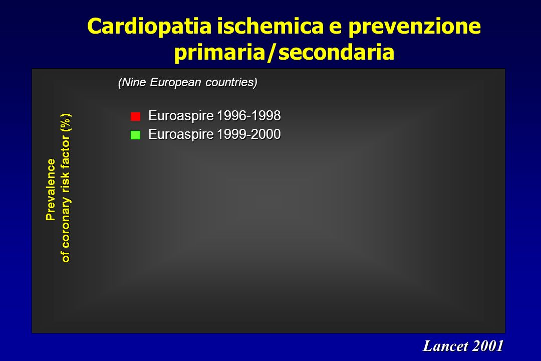 CARDS Study: Cumulative Hazard for Primary Endpoint* (* Acute coronary syndromes, coronary revascularization, stroke) Relative Risk Reduction 37% (95% CI: 17-52) Years 328 305 694 651 1074 1022 1361 1306 1392 1351 Atorva Placebo 1428 1410 Placebo 127 events Atorvastatin 83 events Cumulative Hazard (%) 0 5 10 15 012344.75 P=0.001 Colhoun HM et al., Lancet 2004