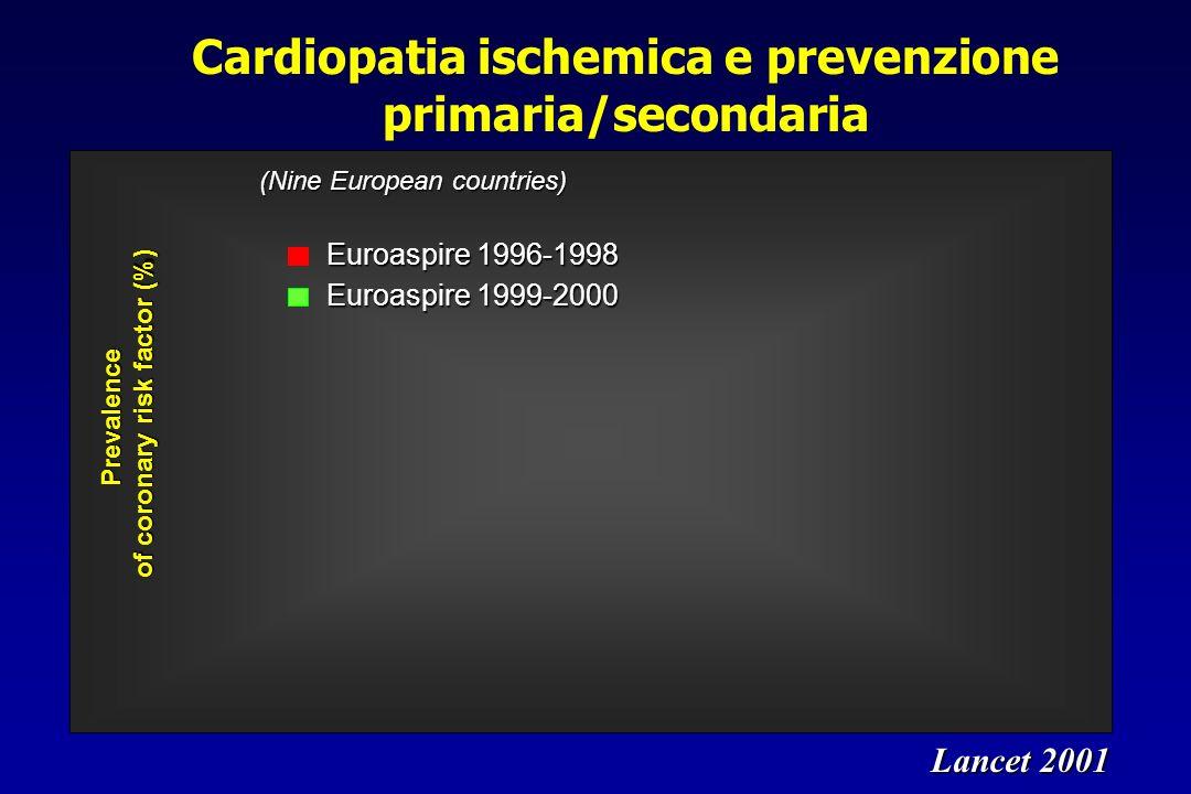 Cardiopatia ischemica e prevenzione primaria/secondaria Prevalence of coronary risk factor (%) Euroaspire 1996-1998 Euroaspire 1999-2000 Lancet 2001 (